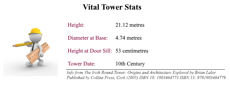 castledermot_stats
