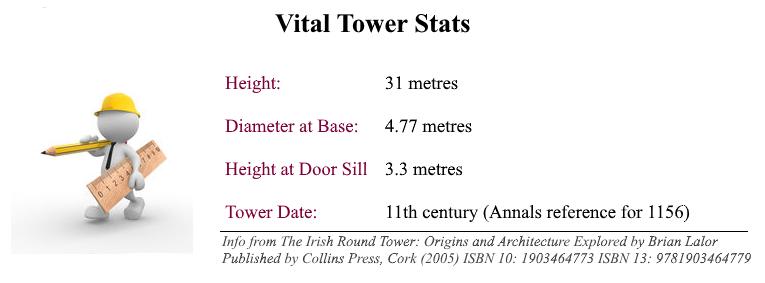 Tower Height 31 metres. Diameter at Base 4.77 metres Height at Door Sill 3.3 metres. Date 11th Century